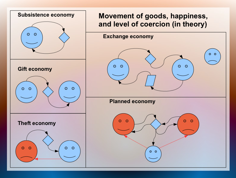 Diagram about Five Interwoven Economies